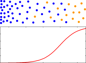 Document Relevance and Probability for One Feature