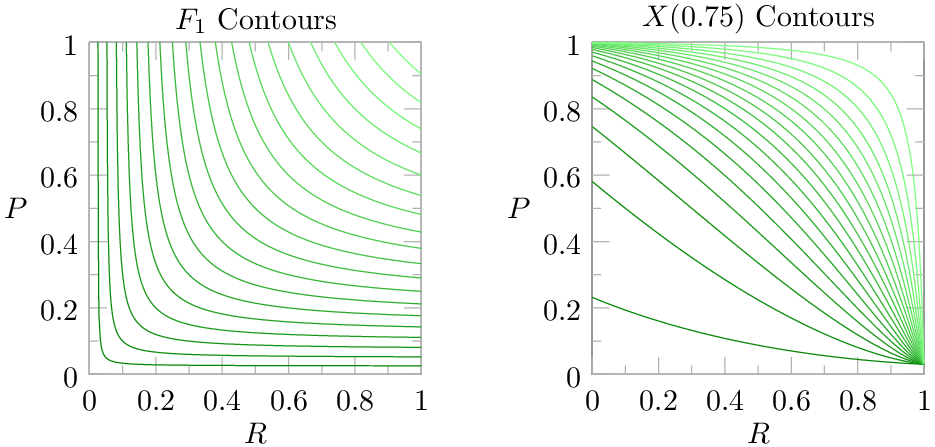 Using Extrapolated Precision for Performance Measurement