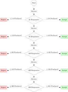 multistage_acceptance_procedure