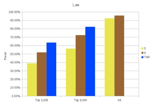 tar_vs_search2_law
