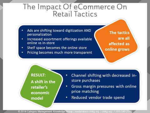 Impact of eCommerce on Retail Tactics