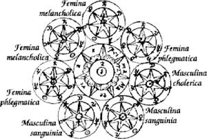 Isaac newton's Philosopher Stone Diagram