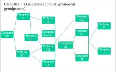 Family Tree of Cleopatra