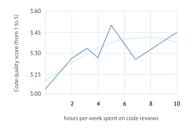 Diminished returns: spending more than a day per week reviewing code does not correlated with better perceived codequality