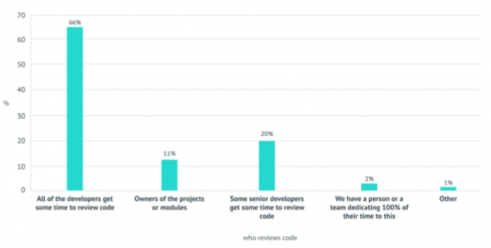 Who gets to review code? Two thirds of companies prefer the all hands on deck approach to codereview.