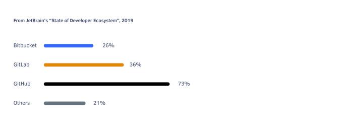 GitLab gains traction among version control tools (GitHub, Bitbucket)
