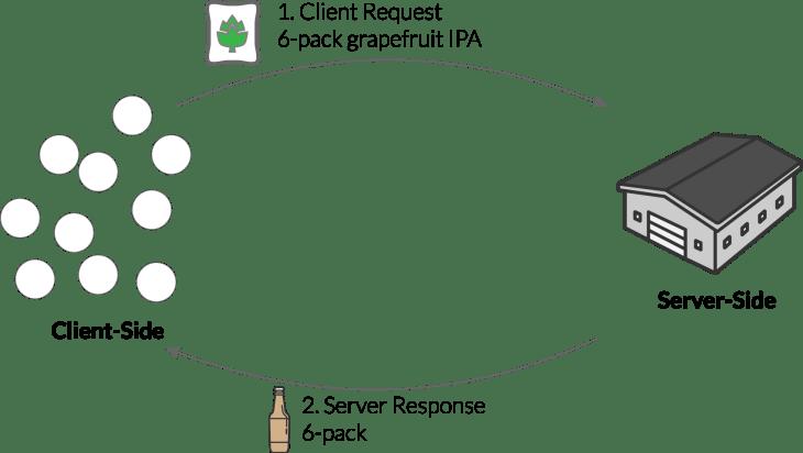BasicClientServerAnalogy