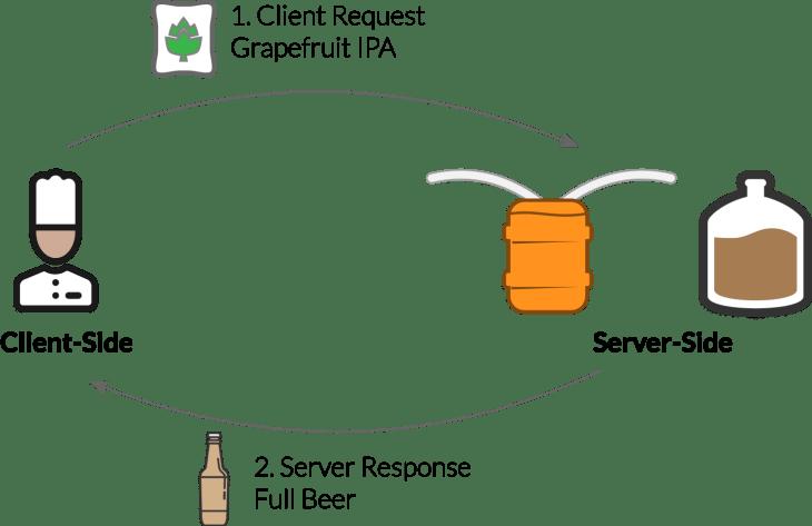ClientvServerbasic