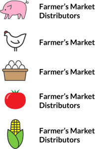 farmersmarketendpoints