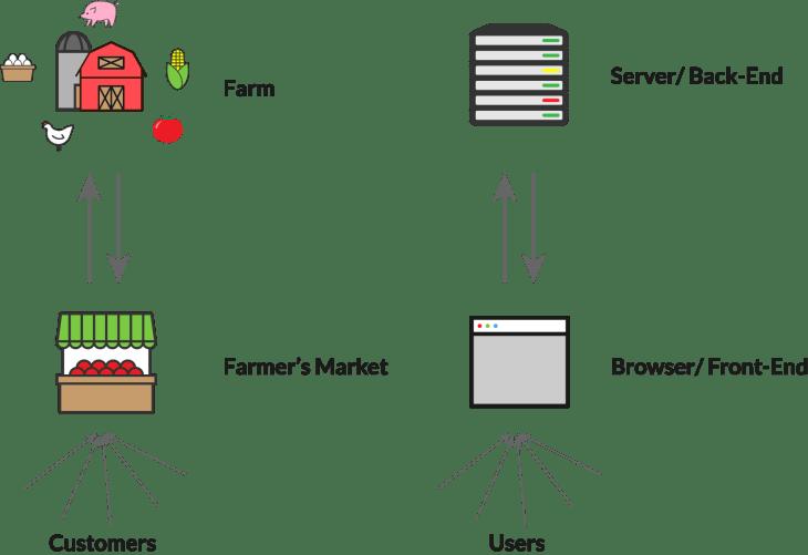 farmvsclientserver