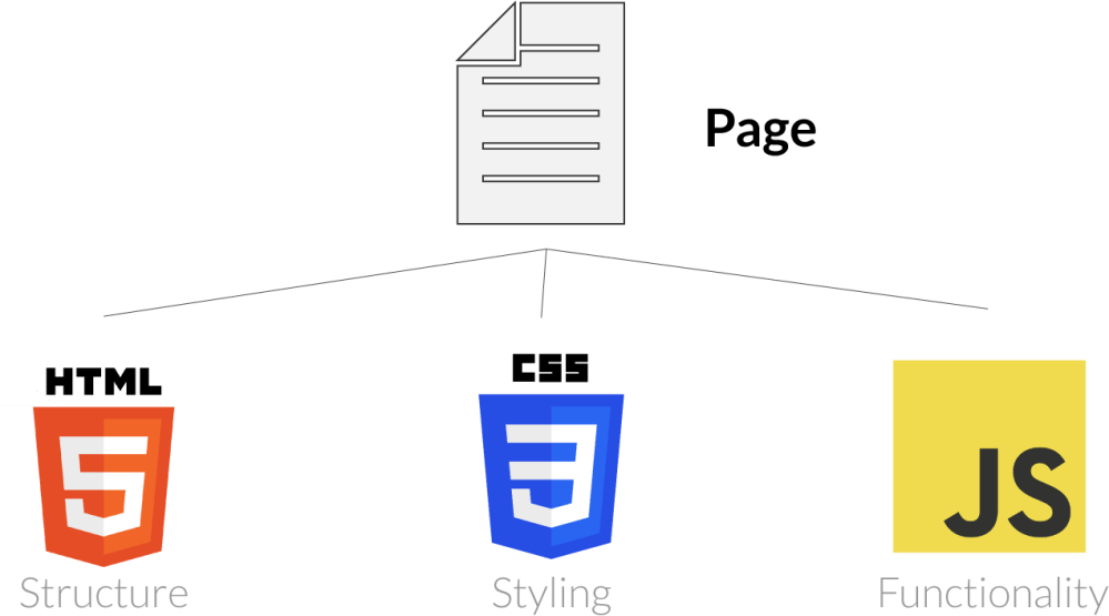 medium resolution of house to page structure