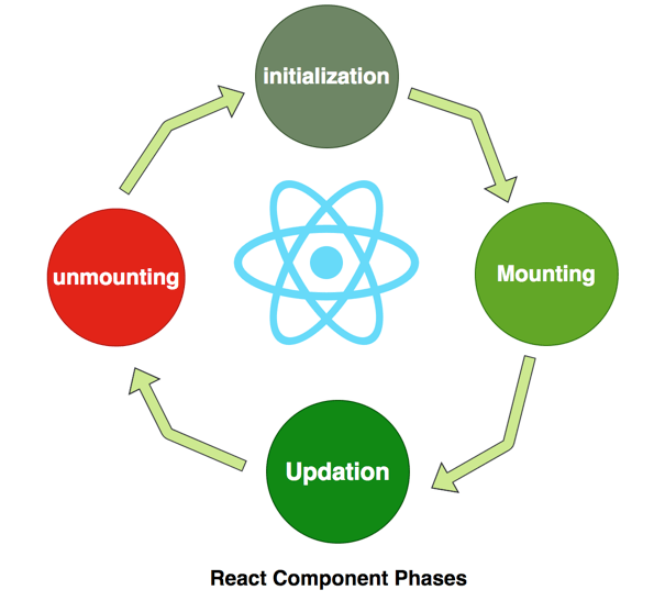 ReactJS lifecycle of components