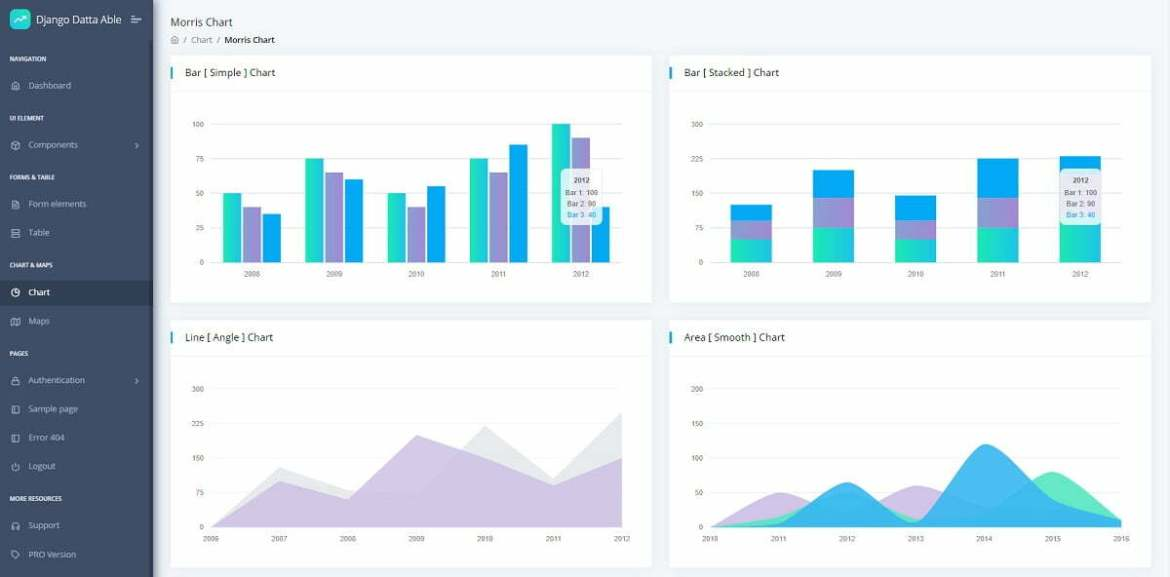 Chart page of an open-source seed project crafted in Django and Docker on top of Datta Able design by CodedThemes and AppSeed.