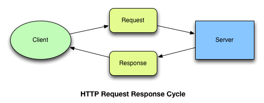 Synchronous HTTP Illustration