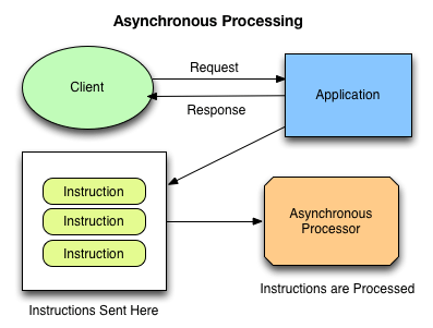 Asynchronous Processing in Web Applications, Part 1: A Database Is