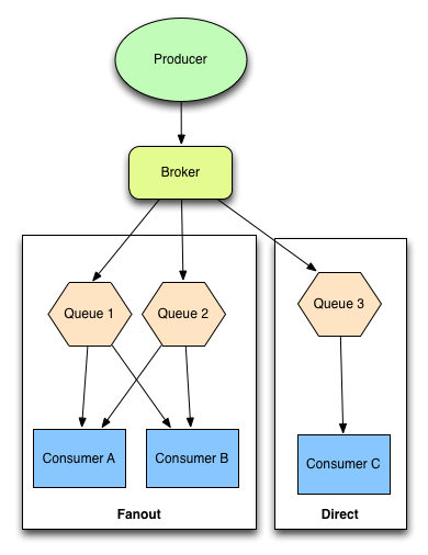 Asynchronous Processing in Web Applications, Part 2