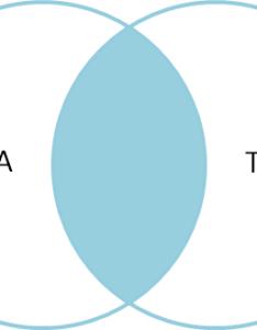 Venn diagram of sql inner join also  visual explanation joins rh blogdinghorror