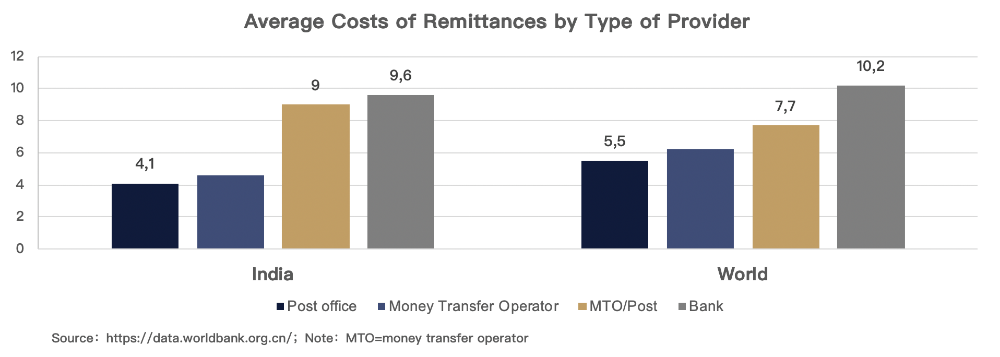 Remittance India