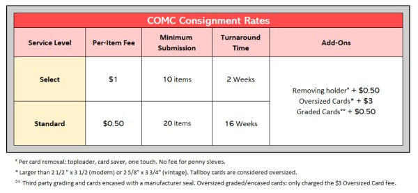 Consignment Submission Rates for Trading Cards with COMC