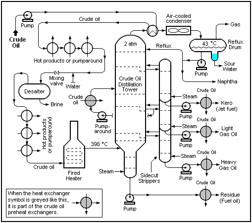Petroleum refining powerpoint