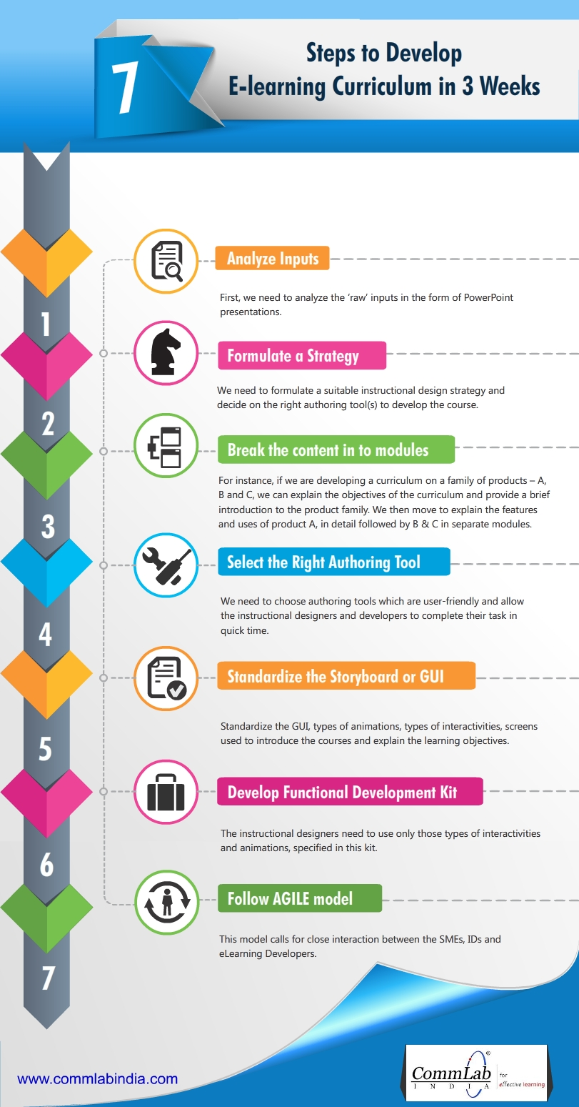 7 Steps to Develop An E-learning Curriculum in 3 Weeks - An Infographic