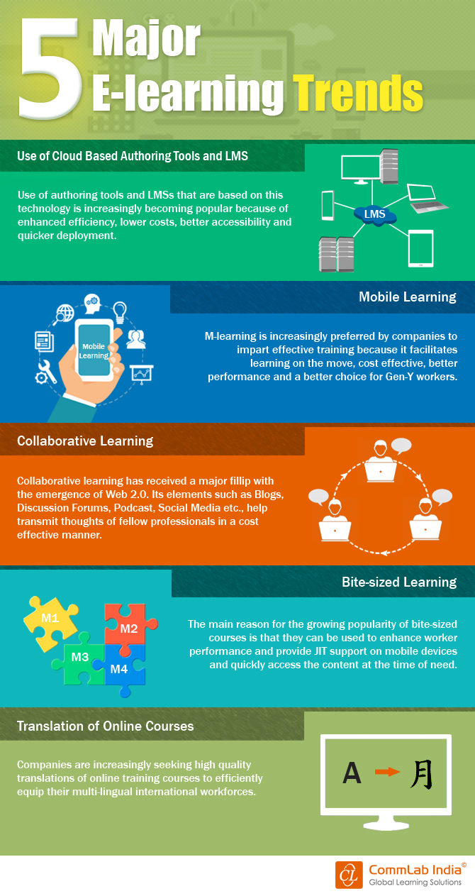 5 Major E-learning Trends [Infographic]