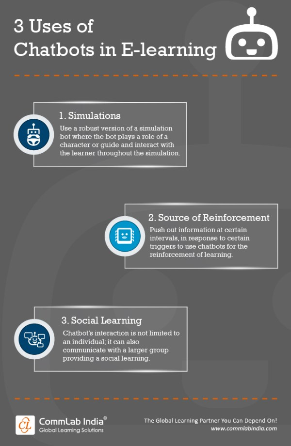 3 Uses of Chatbots in Elearning Infographic eLearning