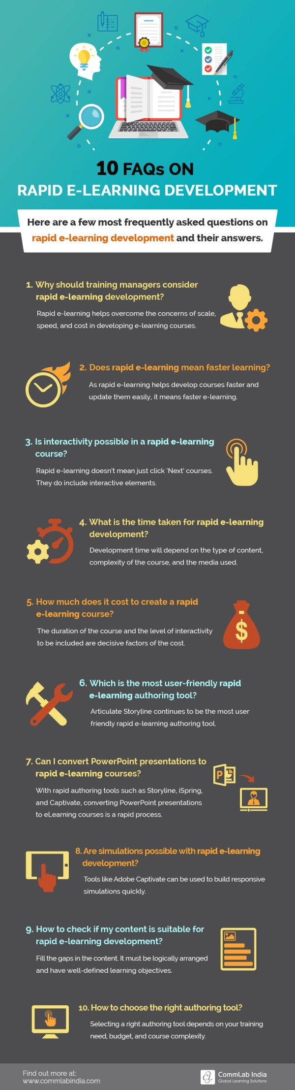 Faqs Rapid -learning Development Infographic