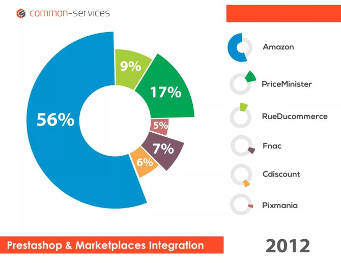 2012 - Prestashop and Marketplaces Integration