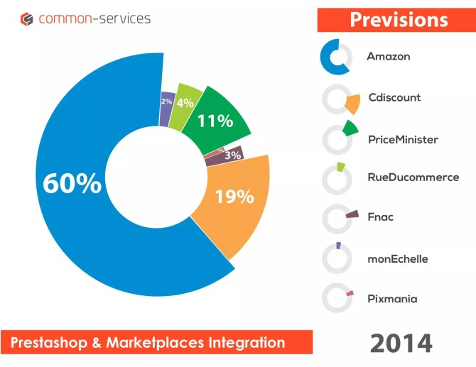 2014 - Prestashop and Marketplaces Integration_1