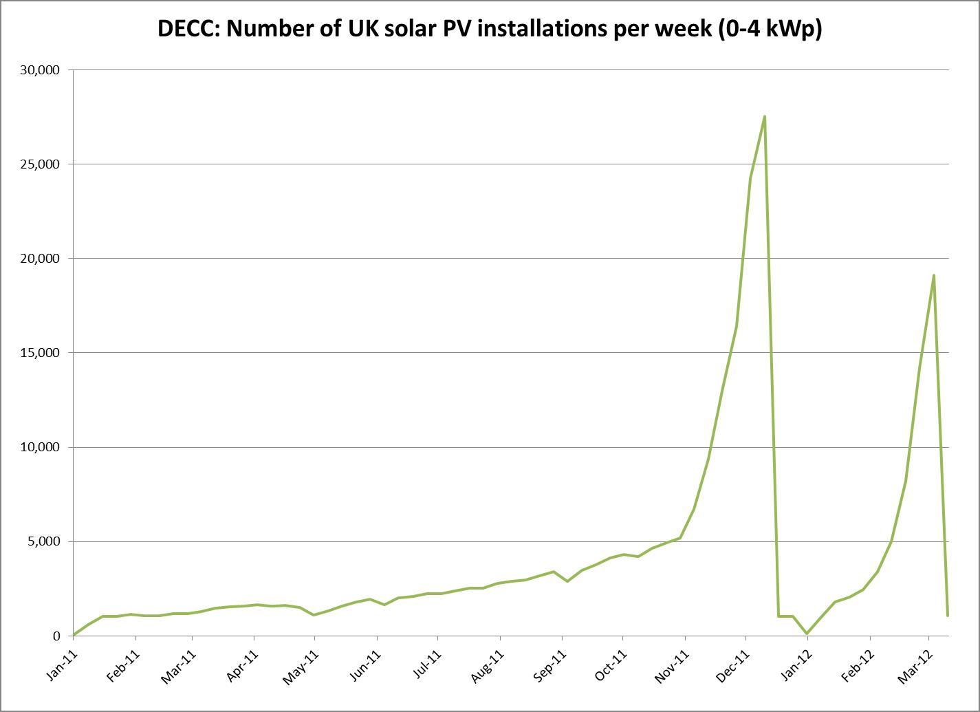 UK Solar Panels: Second boom-bust in residential solar