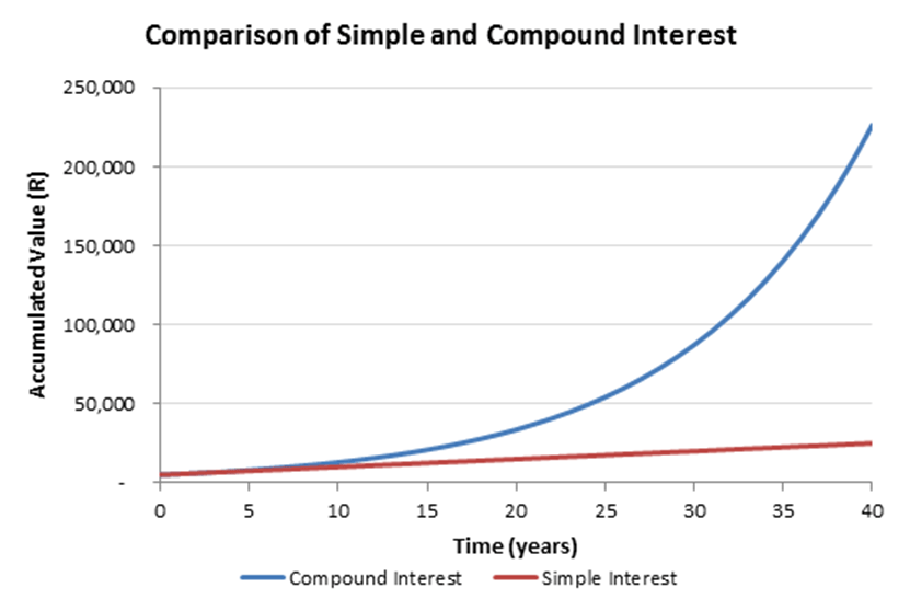 Credit: Don't underestimate the power of compound interest