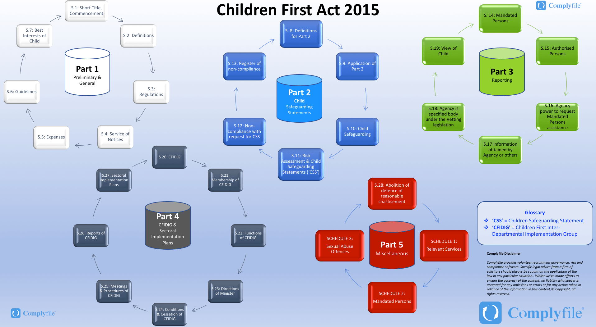 A Roadmap to the Children First Act 2015