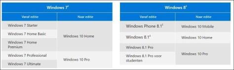 Afhankelijk van uw huidige besturingssysteem krijgt u Windows 10 Home of Windows 10 Pro. Dit gaat automatisch.