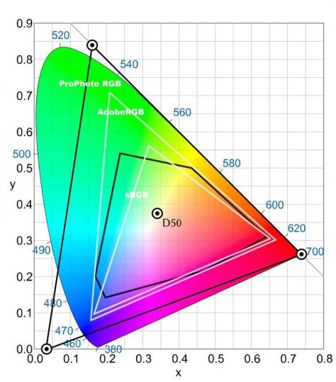 Het CIE 1931 chromaticity diagram, met daarin uitgetekend ProPhoto RGB, Adobe RGB en sRGB.
