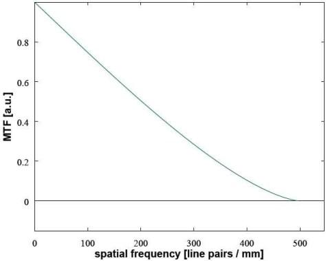 Een MTF-grafiek van een ideaal (diffractiegelimiteerd) objectief. Naarmate de details kleiner worden (horizontaal), daalt het contrast (verticaal). (Afbeelding: Wikipedia, Tom Vettenburg.)