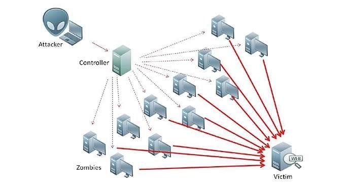 Een DDoS-aanval bestaat uit een heleboel door een hacker beheerde computers en (of) slimme apparaten die samen een gecoördineerde aanval uitvoeren (bron afbeelding: https://commons.wikimedia.org/wiki/File:Ddos-attack-ex.png)
