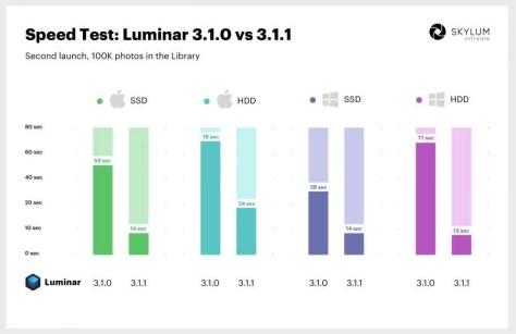 Luminar 3.1.1