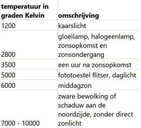 kleurtemperatuur in Snapseed