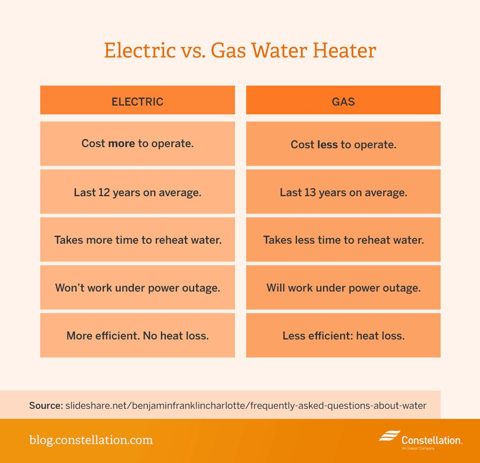 Electric Hot Water Heater Vs Gas Facias