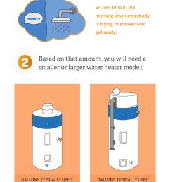 gas vs electric hot water heaters [ 1200 x 2479 Pixel ]