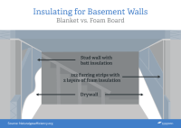 Home Energy Savings Series: Should I insulate my basement?