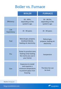 Boiler vs. Furnace Energy Efficiency
