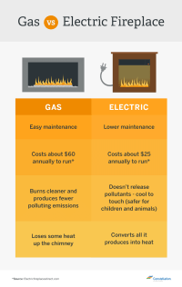 Which Is More Energy Efficient? Gas vs. Wood-Burning ...