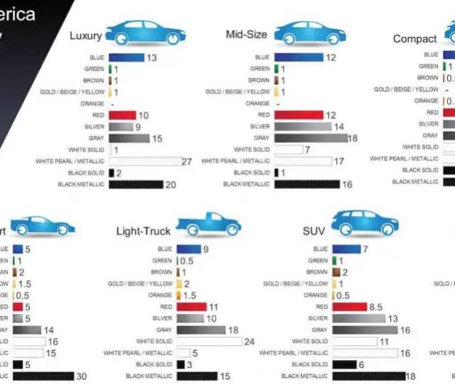 Ppg Most Popular Car Colors Chart