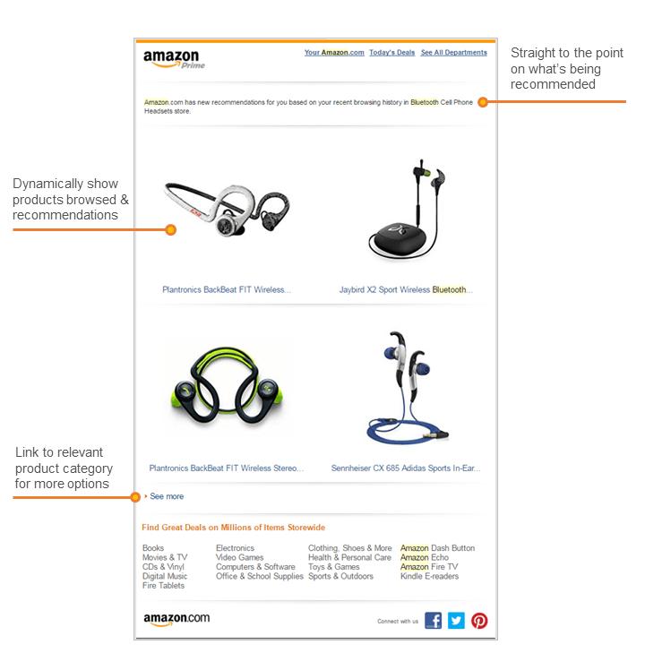 Amazon Browse Abandonment