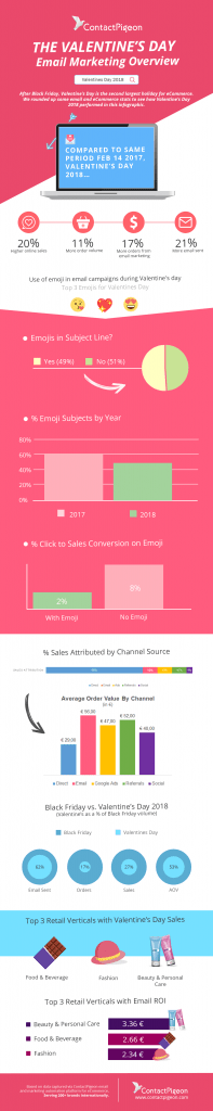 Valentine's Day Infographics: Email Marketing & eCommerce