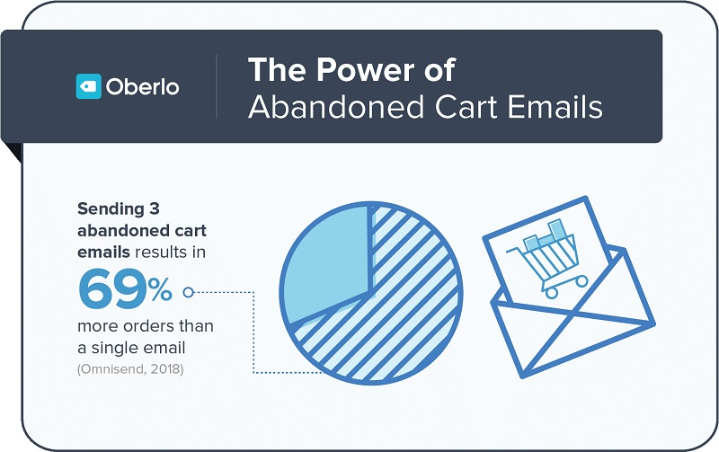 Email marketing infographics