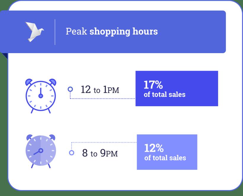 Black Friday peak shopping hour
