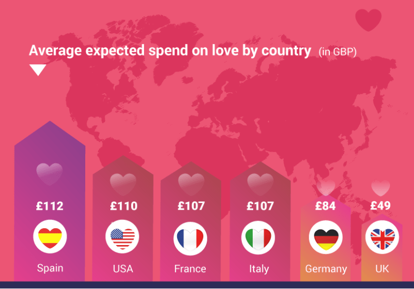 Valentine's Day Statistics By Country